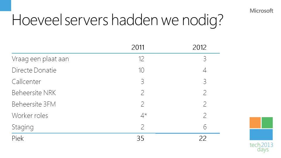 Hoeveel servers hadden we nodig? 20112012 Vraag een plaat aan123 Directe Donatie104 Callcenter33 Beheersite NRK22 Beheersite 3FM22 Worker roles42 Stag