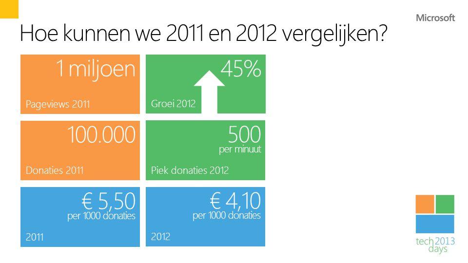 Hoe kunnen we 2011 en 2012 vergelijken? 2011 € 5,50 per 1000 donaties 2012 € 4,10 per 1000 donaties Groei 2012 45% Pageviews 2011 1 miljoen Donaties 2