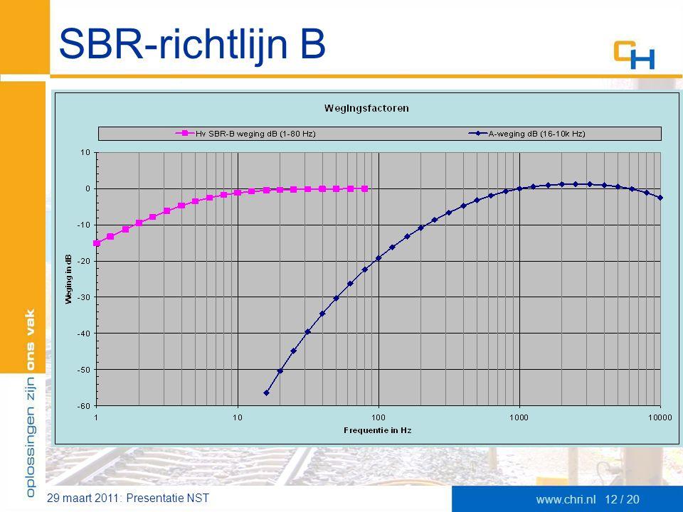 29 maart 2011: Presentatie NST www.chri.nl12 / 20 SBR-richtlijn B –Meet trillingssnelheid V [mm/s] •Frequentie-interval 1-80 Hz •Op vloerveld waar ste