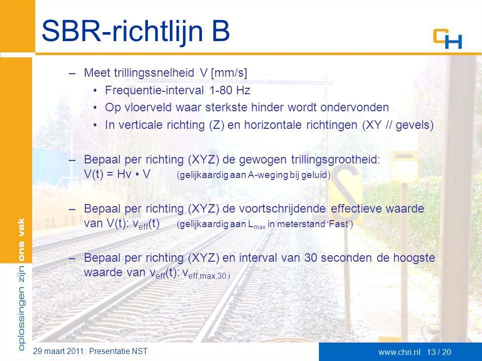 29 maart 2011: Presentatie NST www.chri.nl13 / 20 SBR-richtlijn B –Meet trillingssnelheid V [mm/s] •Frequentie-interval 1-80 Hz •Op vloerveld waar ste
