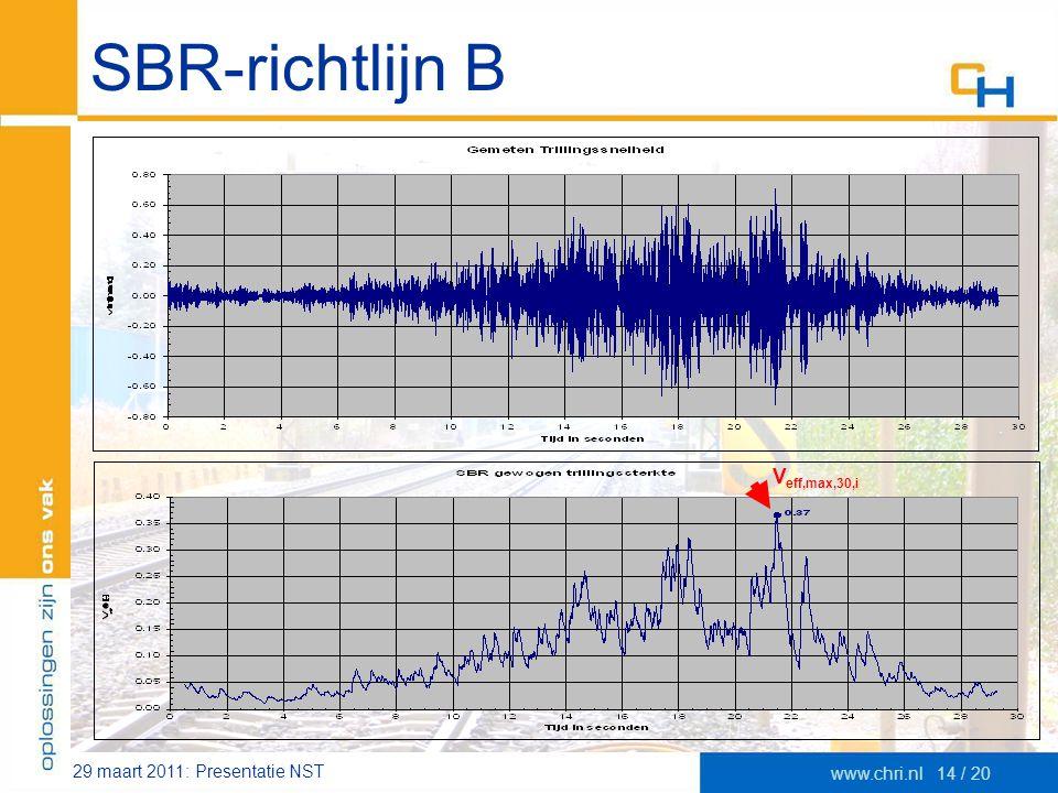 29 maart 2011: Presentatie NST www.chri.nl14 / 20 SBR-richtlijn B V eff,max,30,i