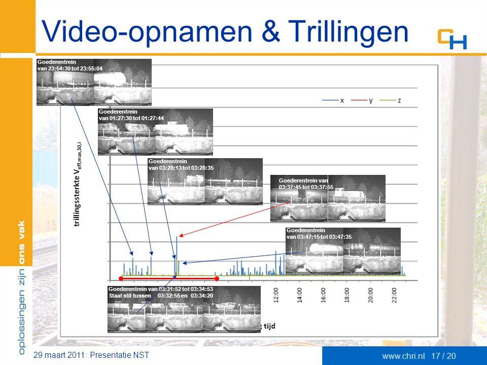 29 maart 2011: Presentatie NST www.chri.nl17 / 20 Video-opnamen & Trillingen Goederentrein van 23:54:30 tot 23:55:04 Goederentrein van 03:28:13 tot 03