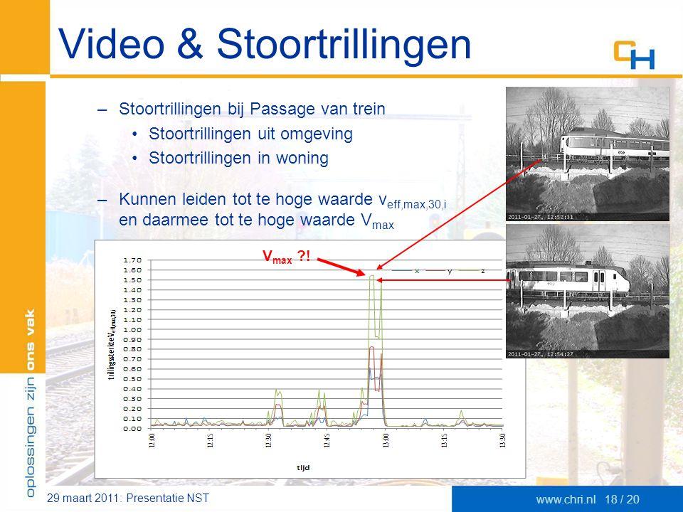 29 maart 2011: Presentatie NST www.chri.nl18 / 20 Video & Stoortrillingen –Stoortrillingen bij Passage van trein •Stoortrillingen uit omgeving •Stoort