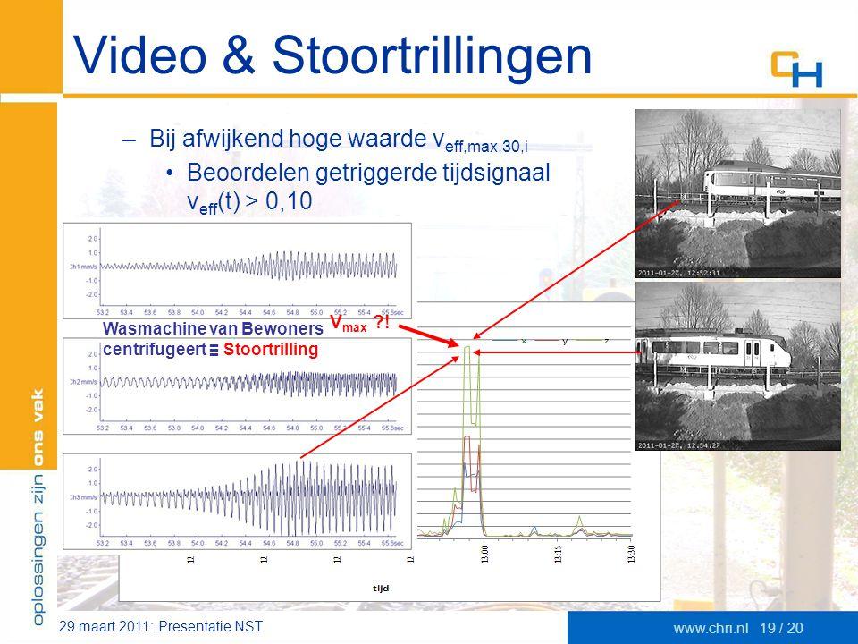 29 maart 2011: Presentatie NST www.chri.nl19 / 20 Video & Stoortrillingen –Bij afwijkend hoge waarde v eff,max,30,i •Beoordelen getriggerde tijdsignaa