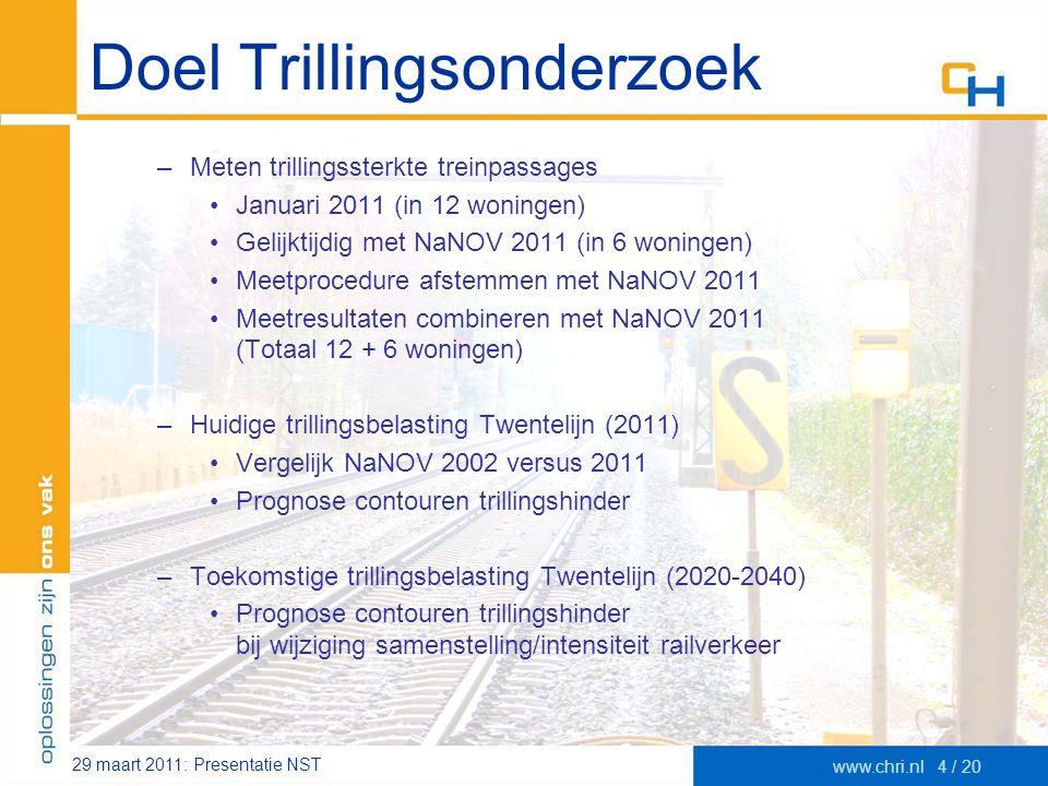 29 maart 2011: Presentatie NST www.chri.nl4 / 20 Doel Trillingsonderzoek –Meten trillingssterkte treinpassages •Januari 2011 (in 12 woningen) •Gelijkt