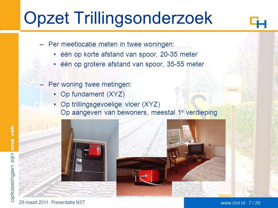29 maart 2011: Presentatie NST www.chri.nl7 / 20 Opzet Trillingsonderzoek –Per meetlocatie meten in twee woningen: •één op korte afstand van spoor, 20