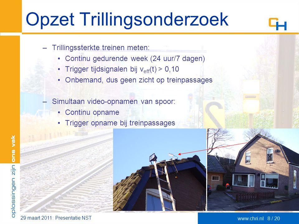 29 maart 2011: Presentatie NST www.chri.nl8 / 20 Opzet Trillingsonderzoek –Trillingssterkte treinen meten: •Continu gedurende week (24 uur/7 dagen) •T