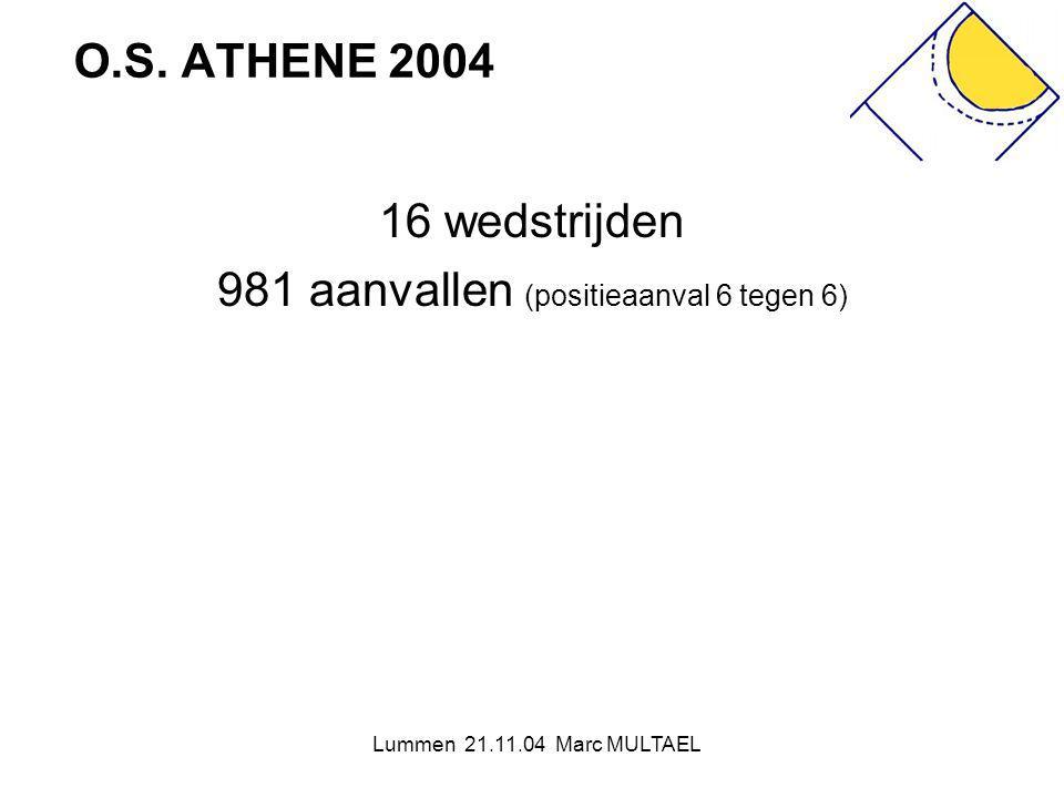 Lummen 21.11.04 Marc MULTAEL O.S. ATHENE 2004 16 wedstrijden 981 aanvallen (positieaanval 6 tegen 6)