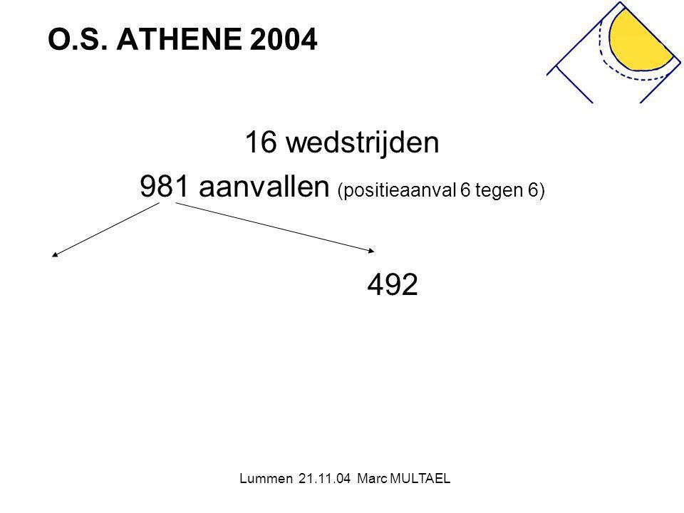 Lummen 21.11.04 Marc MULTAEL O.S. ATHENE 2004 16 wedstrijden 981 aanvallen (positieaanval 6 tegen 6) 492