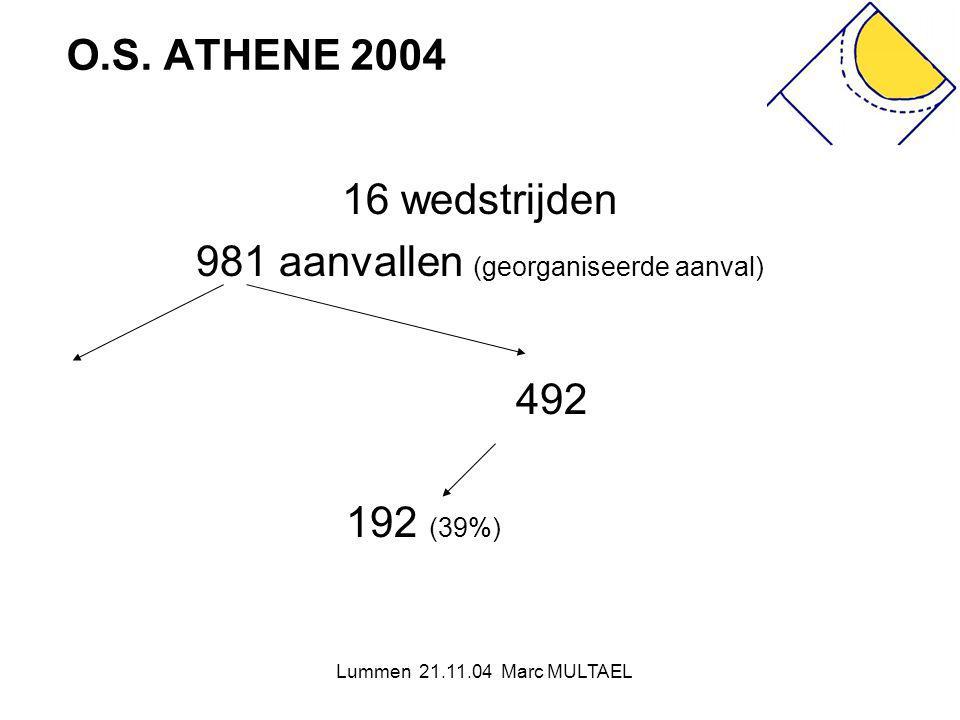 Lummen 21.11.04 Marc MULTAEL O.S. ATHENE 2004 16 wedstrijden 981 aanvallen (georganiseerde aanval) 492 192 (39%)
