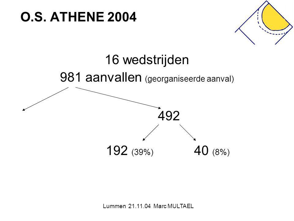 Lummen 21.11.04 Marc MULTAEL O.S. ATHENE 2004 16 wedstrijden 981 aanvallen (georganiseerde aanval) 492 192 (39%) 40 (8%)