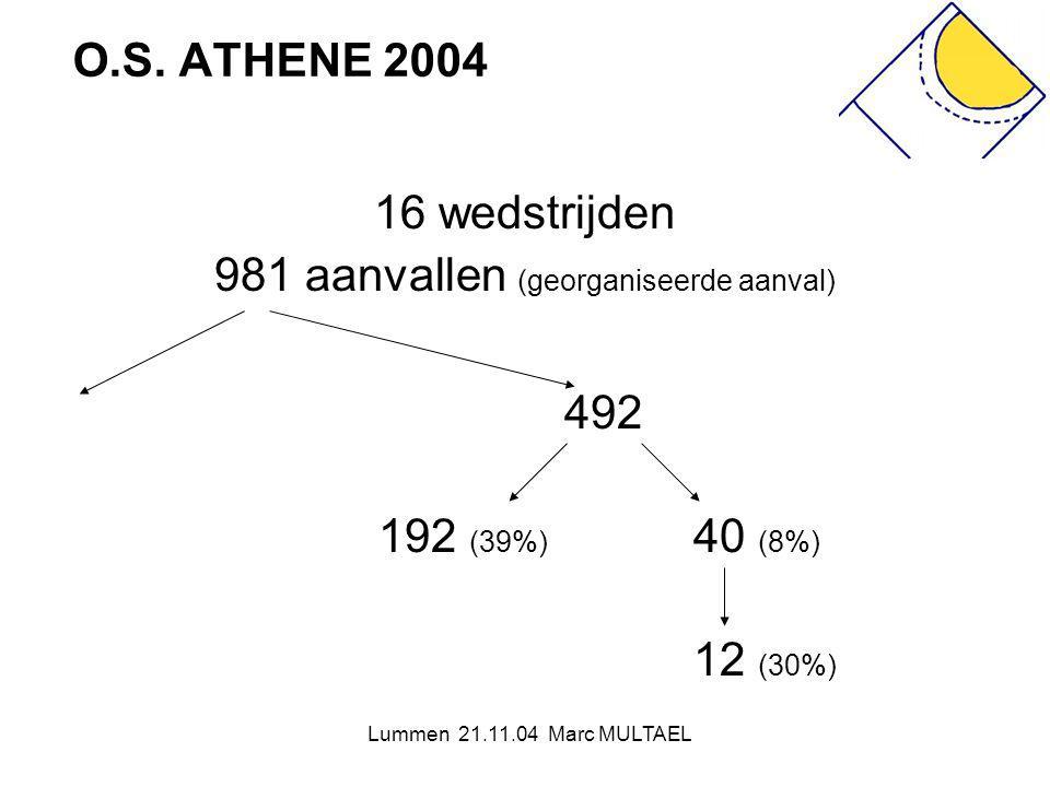 Lummen 21.11.04 Marc MULTAEL O.S. ATHENE 2004 16 wedstrijden 981 aanvallen (georganiseerde aanval) 492 192 (39%) 40 (8%) 12 (30%)