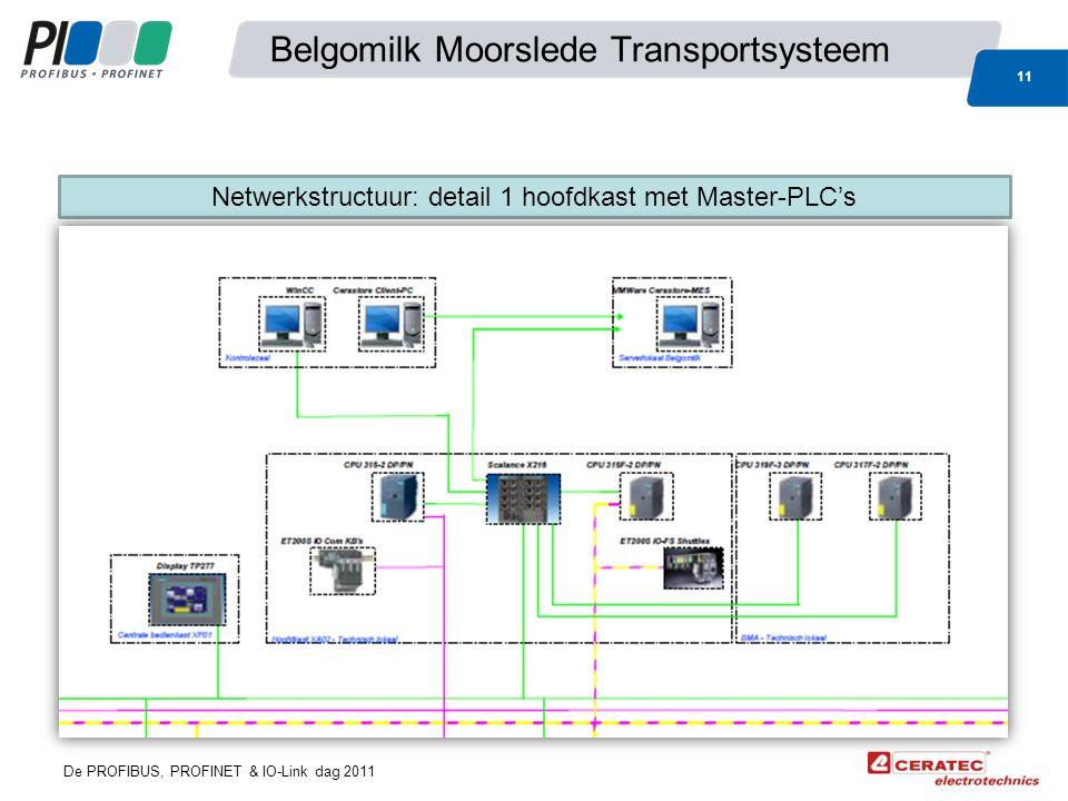 De PROFIBUS, PROFINET & IO-Link dag 2011 Belgomilk Moorslede Transportsysteem 11 Netwerkstructuur: detail 1 hoofdkast met Master-PLC's