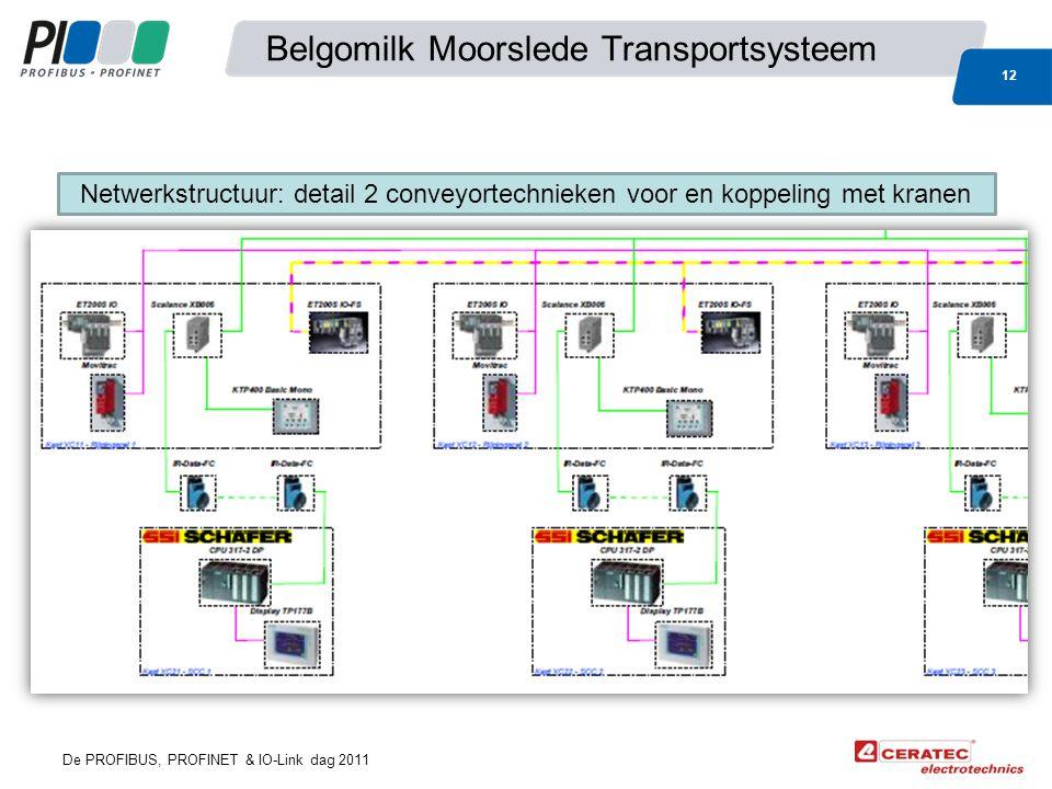 De PROFIBUS, PROFINET & IO-Link dag 2011 Belgomilk Moorslede Transportsysteem 12 Netwerkstructuur: detail 2 conveyortechnieken voor en koppeling met kranen