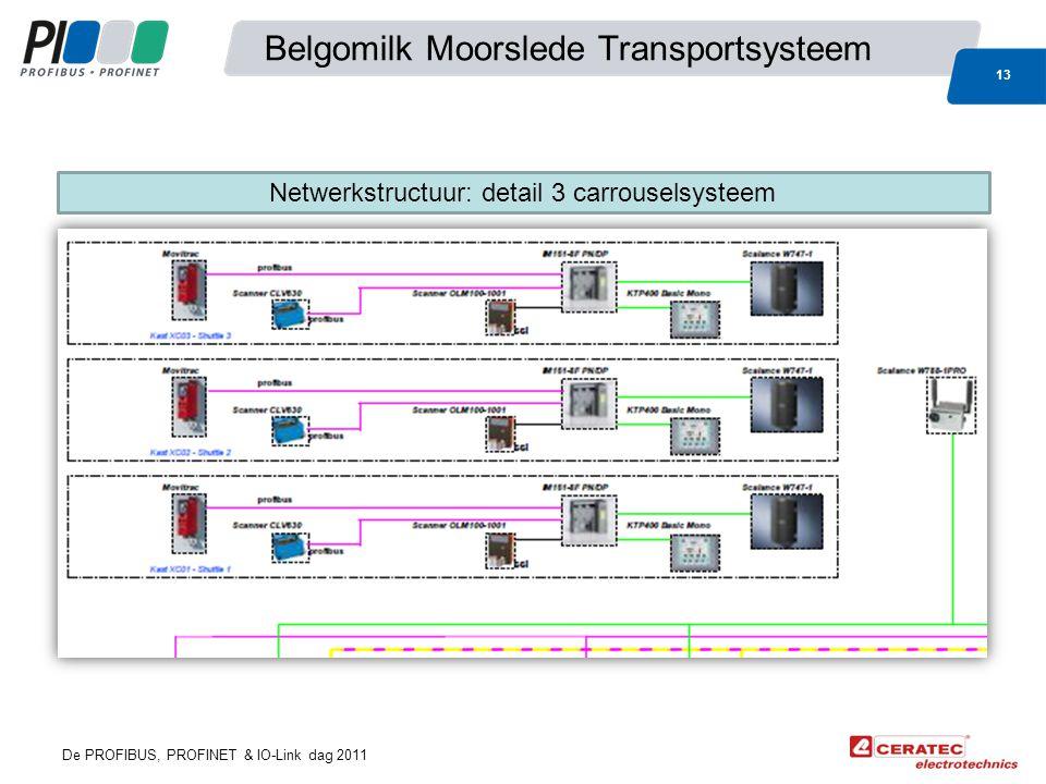 De PROFIBUS, PROFINET & IO-Link dag 2011 Belgomilk Moorslede Transportsysteem 13 Netwerkstructuur: detail 3 carrouselsysteem