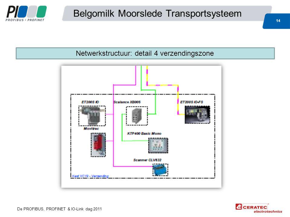 De PROFIBUS, PROFINET & IO-Link dag 2011 Belgomilk Moorslede Transportsysteem 14 Netwerkstructuur: detail 4 verzendingszone