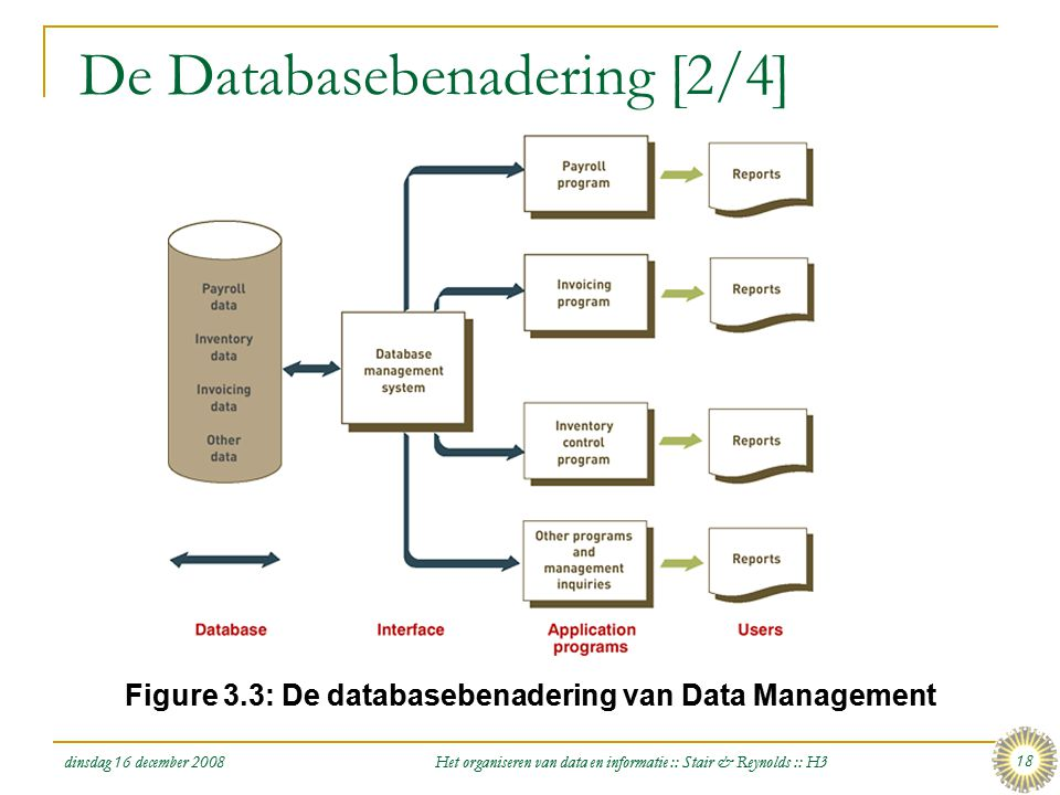dinsdag 16 december 2008 Het organiseren van data en informatie :: Stair & Reynolds :: H3 18 De Databasebenadering [2/4] Figure 3.3: De databasebenade