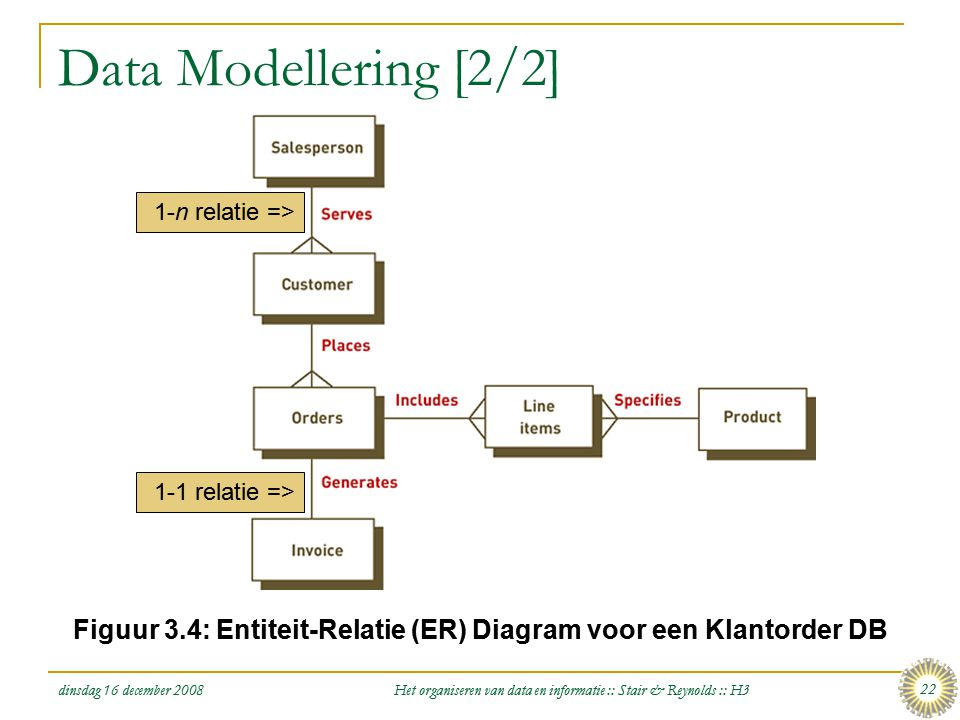 dinsdag 16 december 2008 Het organiseren van data en informatie :: Stair & Reynolds :: H3 22 Data Modellering [2/2] Figuur 3.4: Entiteit-Relatie (ER)