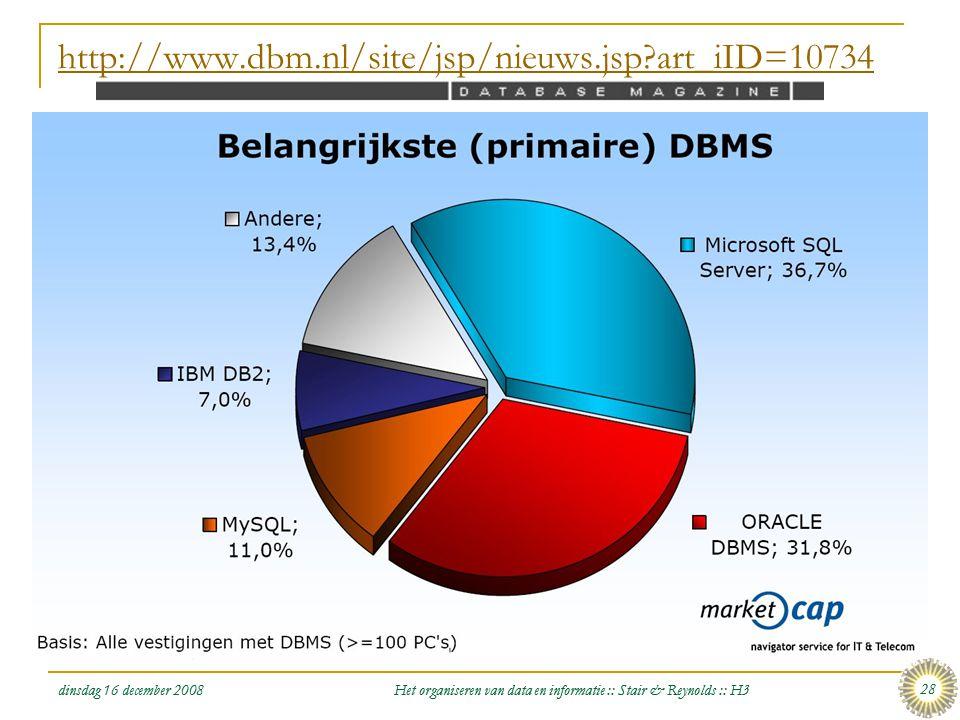 dinsdag 16 december 2008 Het organiseren van data en informatie :: Stair & Reynolds :: H3 28 http://www.dbm.nl/site/jsp/nieuws.jsp?art_iID=10734