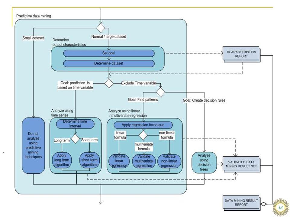 dinsdag 16 december 2008 Het organiseren van data en informatie :: Stair & Reynolds :: H3 36 MBI afstudeervoorbeeld: Data mining  MBI scriptie van A.