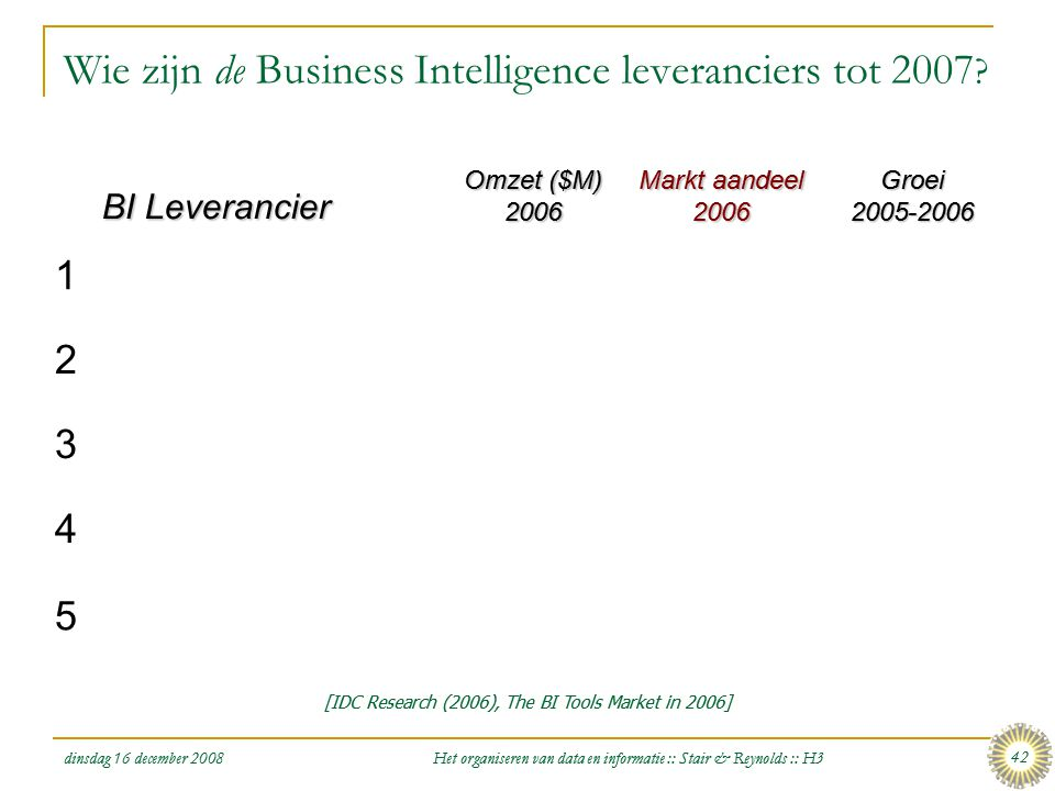 dinsdag 16 december 2008 Het organiseren van data en informatie :: Stair & Reynolds :: H3 42 Wie zijn de Business Intelligence leveranciers tot 2007 ?