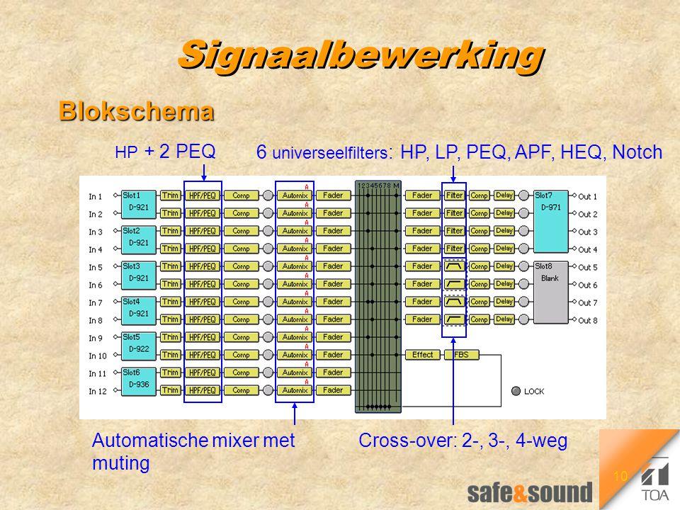 10 Signaalbewerking Blokschema Automatische mixer met muting HP + 2 PEQ 6 universeelfilters : HP, LP, PEQ, APF, HEQ, Notch Cross-over: 2-, 3-, 4-weg