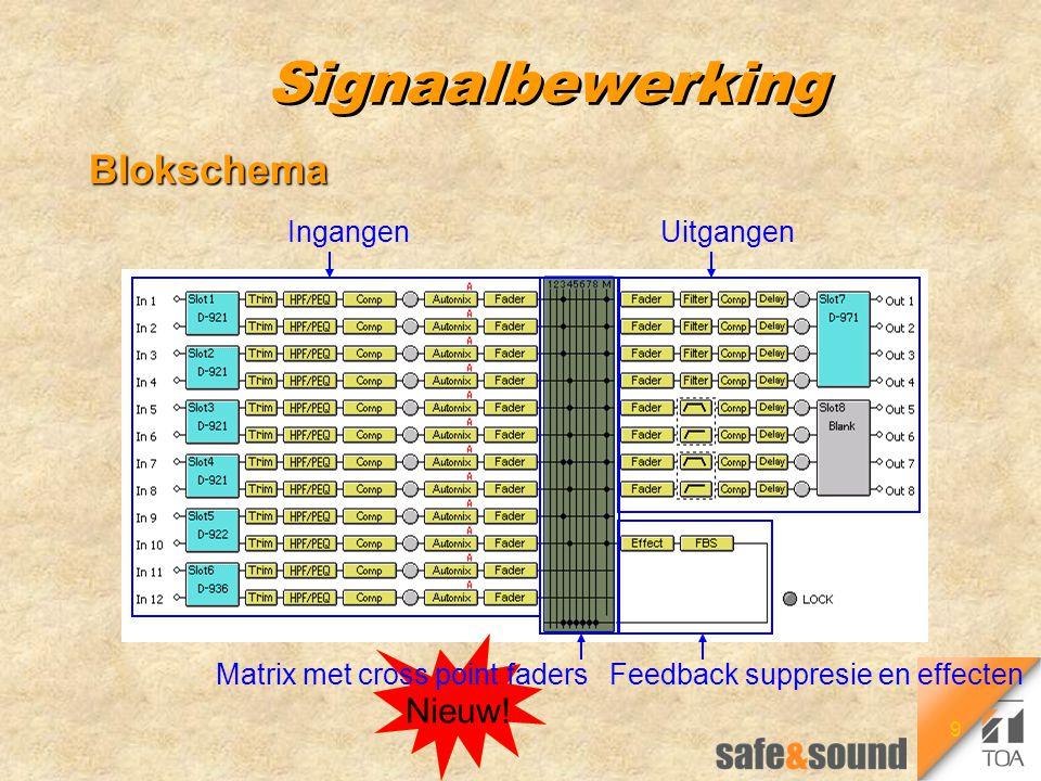 9 Signaalbewerking Blokschema Nieuw! Matrix met cross point faders Uitgangen Feedback suppresie en effecten Ingangen