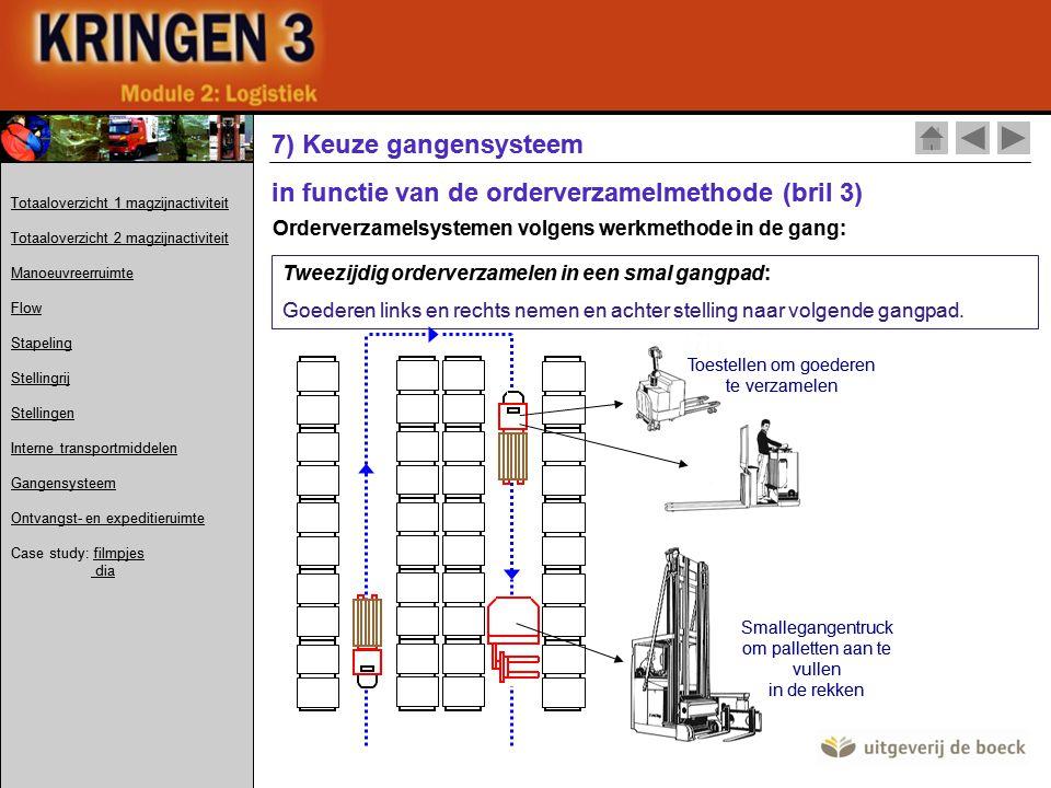 Orderverzamelsystemen volgens werkmethode in de gang: Tweezijdig orderverzamelen in een smal gangpad: Goederen links en rechts nemen en achter stelling naar volgende gangpad.
