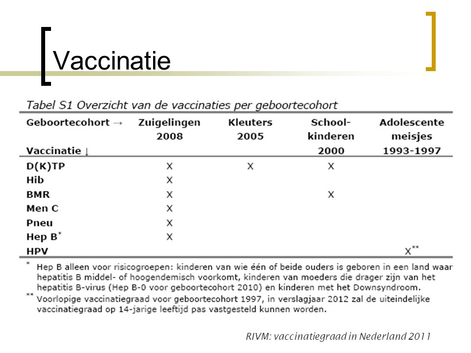 Vaccinatie RIVM: vaccinatiegraad in Nederland 2011