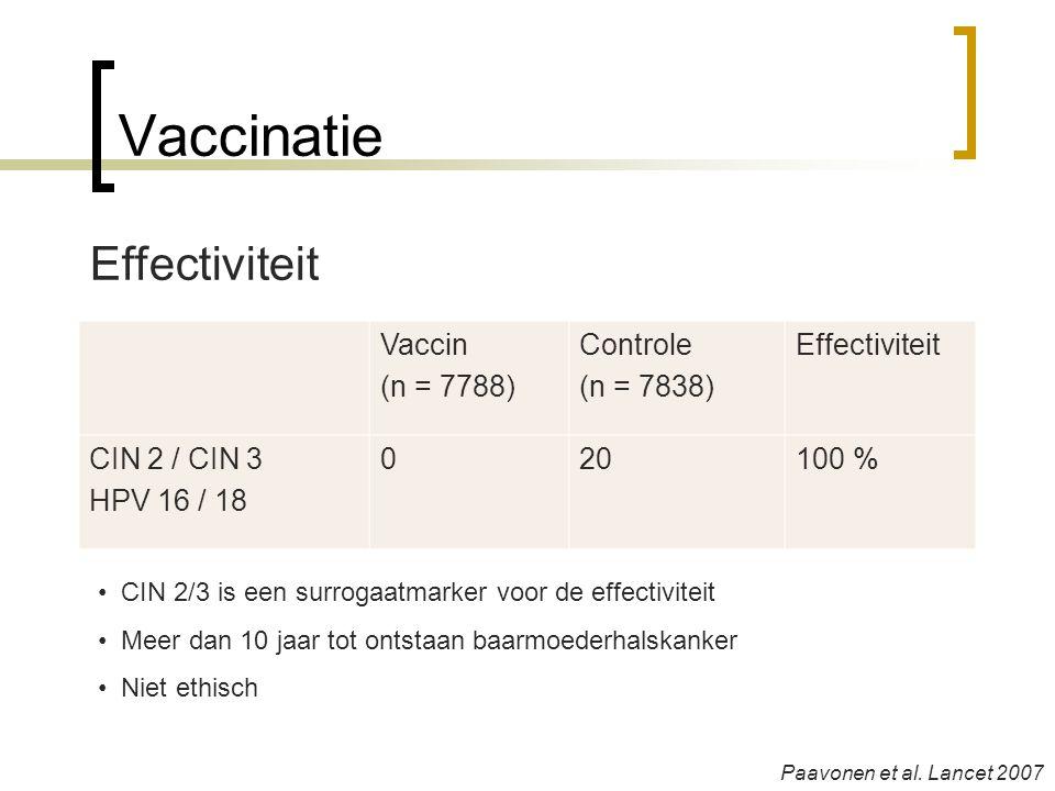 Vaccinatie Vaccin (n = 7788) Controle (n = 7838) Effectiviteit CIN 2 / CIN 3 HPV 16 / 18 020100 % • CIN 2/3 is een surrogaatmarker voor de effectivite