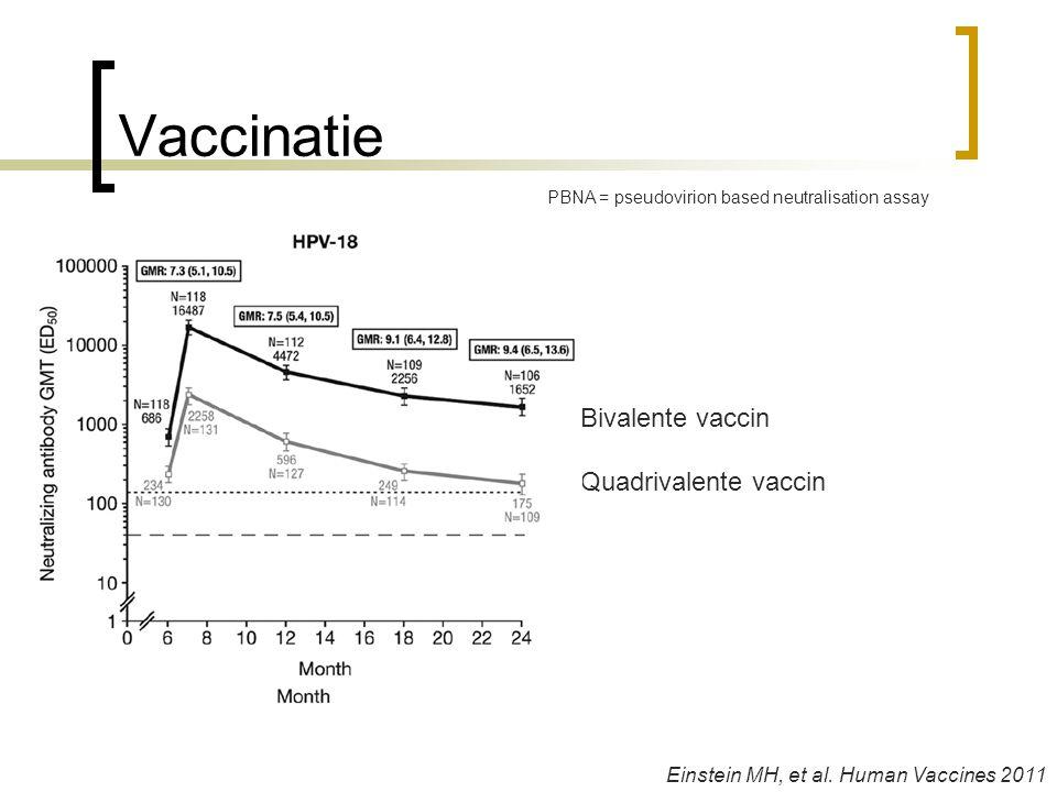 Vaccinatie Einstein MH, et al. Human Vaccines 2011 Bivalente vaccin Quadrivalente vaccin PBNA = pseudovirion based neutralisation assay