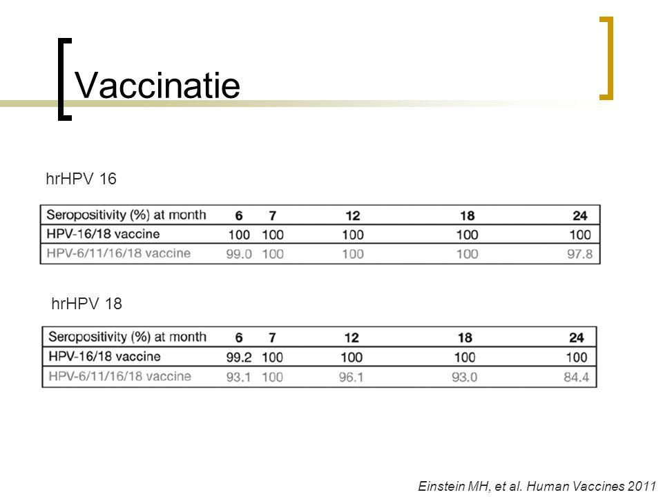 Vaccinatie hrHPV 16 hrHPV 18 Einstein MH, et al. Human Vaccines 2011