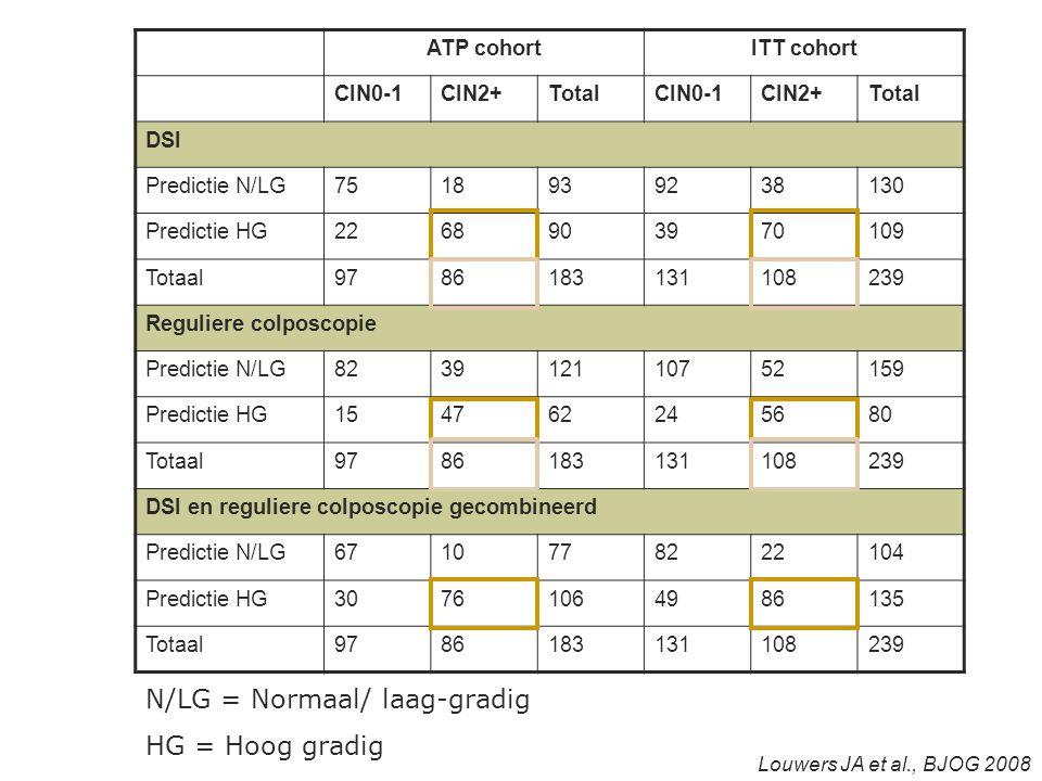 ATP cohortITT cohort CIN0-1CIN2+TotalCIN0-1CIN2+Total DSI Predictie N/LG7518939238130 Predictie HG2268903970109 Totaal9786183131108239 Reguliere colposcopie Predictie N/LG823912110752159 Predictie HG154762245680 Totaal9786183131108239 DSI en reguliere colposcopie gecombineerd Predictie N/LG6710778222104 Predictie HG30761064986135 Totaal9786183131108239 N/LG = Normaal/ laag-gradig HG = Hoog gradig Louwers JA et al., BJOG 2008