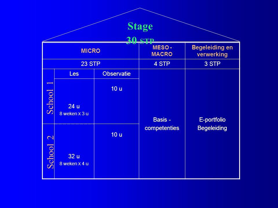 MICRO MESO - MACRO Begeleiding en verwerking 23 STP4 STP3 STP LesObservatie Basis - competenties E-portfolio Begeleiding 24 u 8 weken X 3 u 10 u 32 u 8 weken X 4 u 10 u Stage 30 STP School 1 School 2