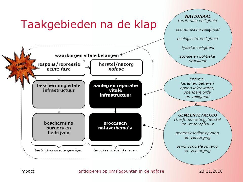 impactanticiperen op omslagpunten in de nafase23.11.2010 Taakgebieden na de klap waarborgen vitale belangen bescherming burgers en bedrijven beschermi
