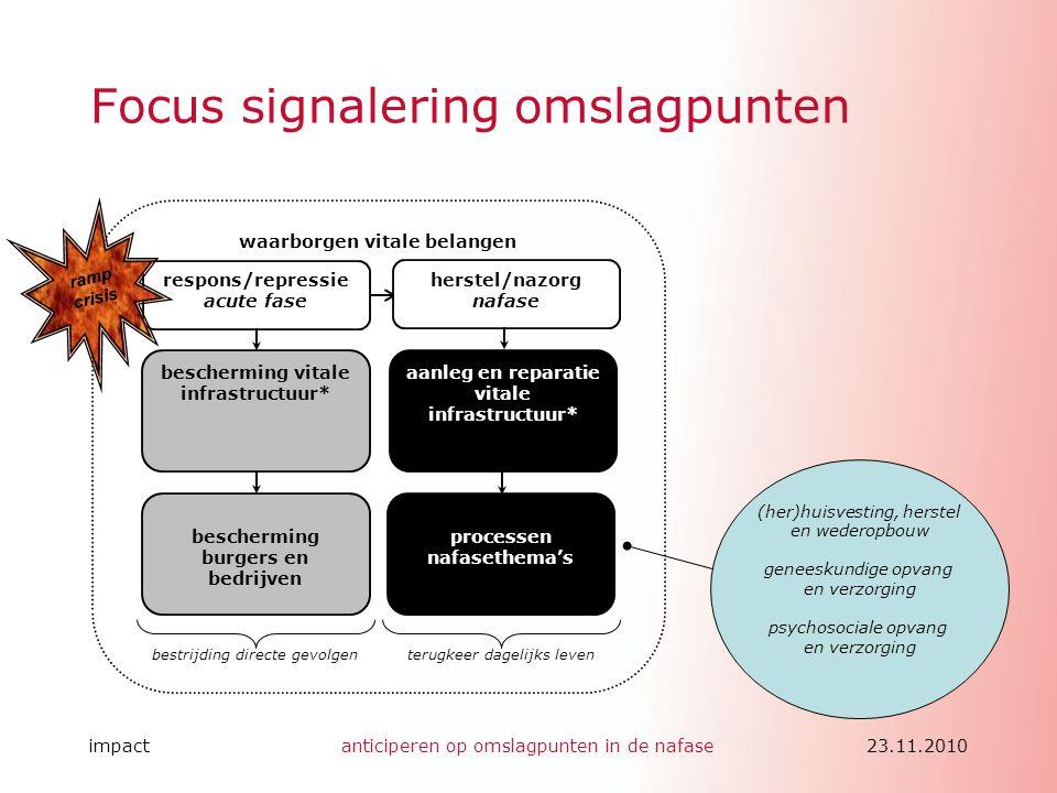 impactanticiperen op omslagpunten in de nafase23.11.2010 Focus signalering omslagpunten waarborgen vitale belangen bescherming burgers en bedrijven be