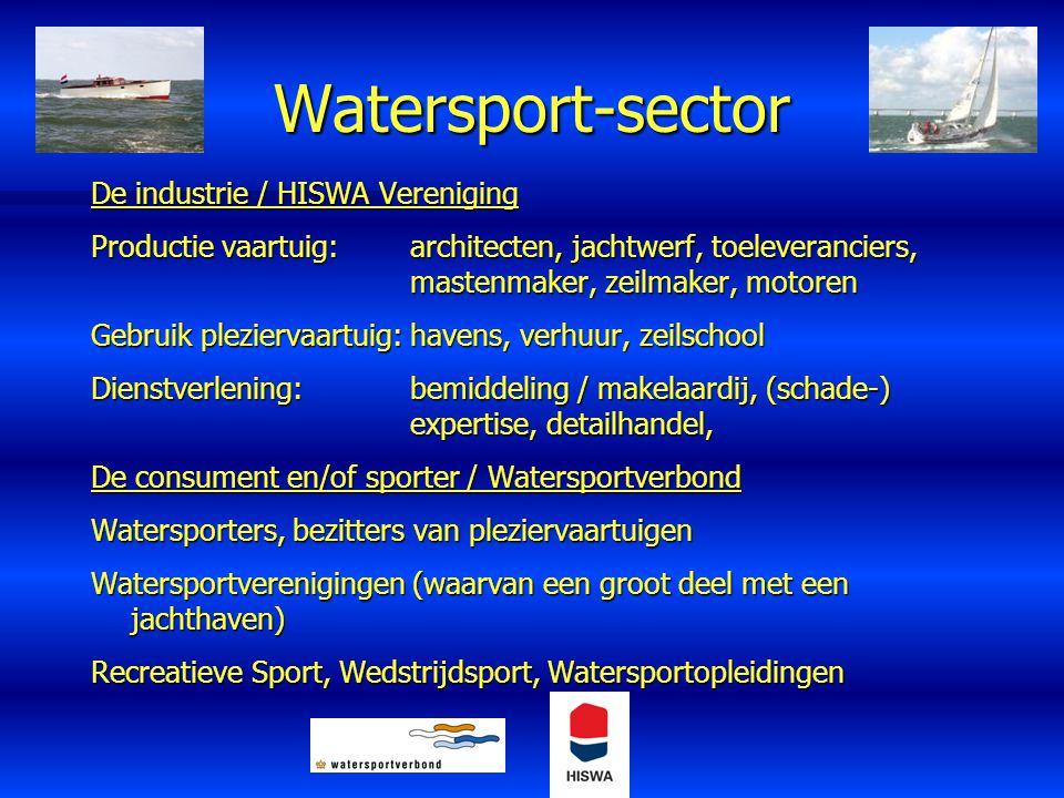 Watersport-sector De industrie / HISWA Vereniging Productie vaartuig:architecten, jachtwerf, toeleveranciers, mastenmaker, zeilmaker, motoren Gebruik