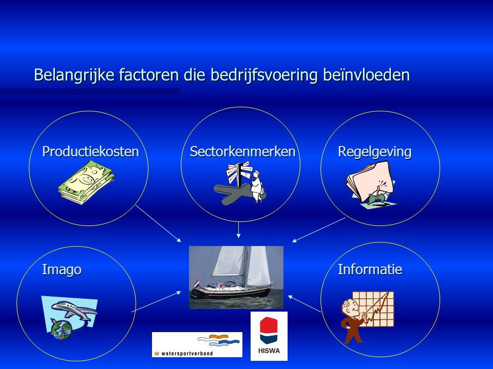 Belangrijke factoren die bedrijfsvoering beïnvloeden ProductiekostenSectorkenmerkenRegelgeving ImagoInformatie