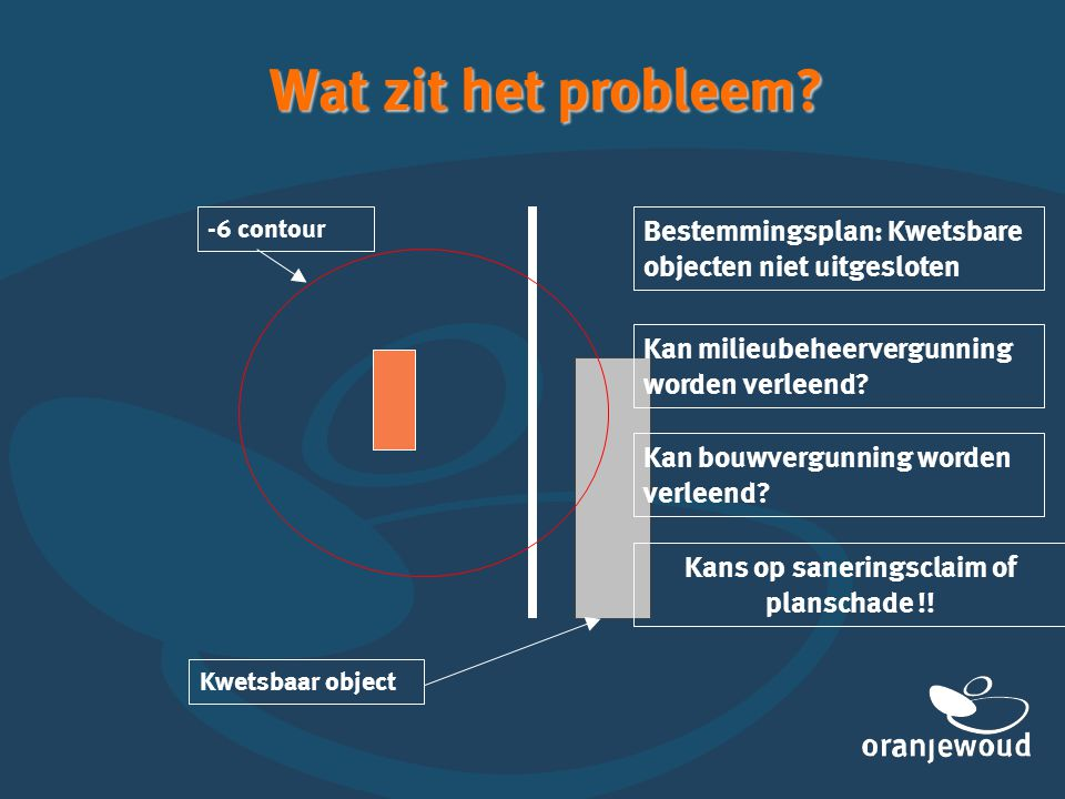 Wat zit het probleem? Bestemmingsplan: Kwetsbare objecten niet uitgesloten -6 contour Kan milieubeheervergunning worden verleend? Kan bouwvergunning w