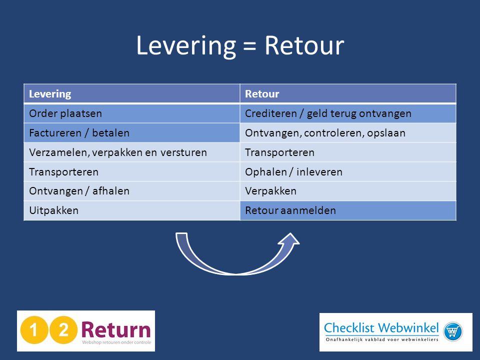 Levering = Retour LeveringRetour Order plaatsenCrediteren / geld terug ontvangen Factureren / betalenOntvangen, controleren, opslaan Verzamelen, verpa