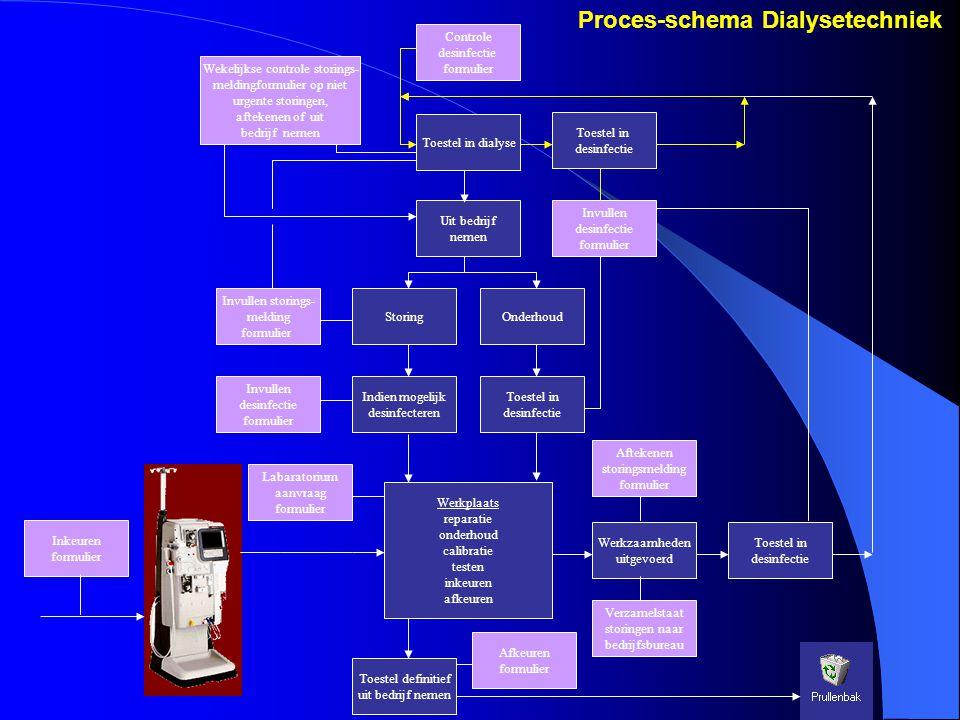 Toestel in dialyse Toestel in desinfectie Uit bedrijf nemen Indien mogelijk desinfecteren Onderhoud Werkplaats reparatie onderhoud calibratie testen i