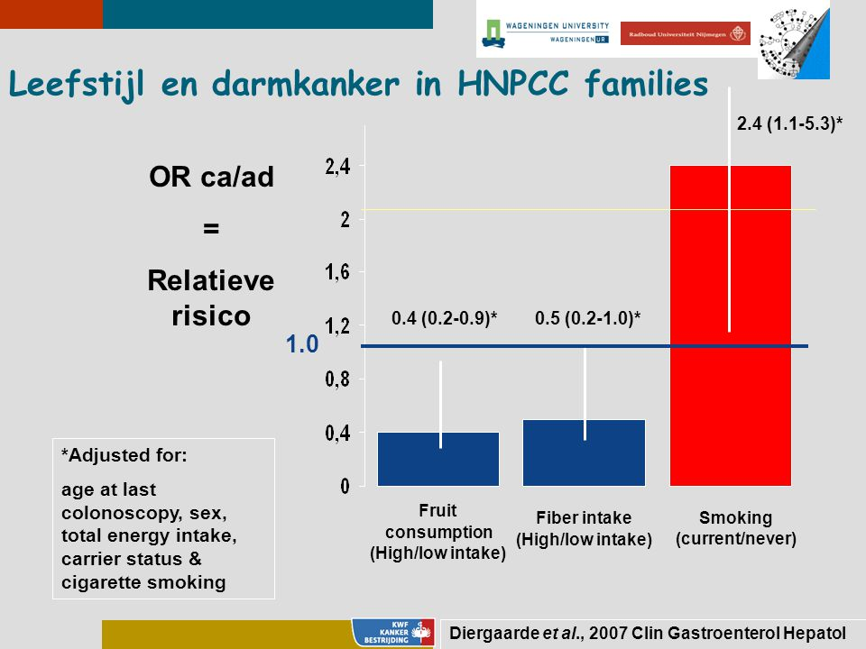 Leefstijl en darmkanker in HNPCC families Fruit consumption (High/low intake) Fiber intake (High/low intake) Smoking (current/never) OR ca/ad = Relatieve risico 0.4 (0.2-0.9)*0.5 (0.2-1.0)* 2.4 (1.1-5.3)* 1.0 *Adjusted for: age at last colonoscopy, sex, total energy intake, carrier status & cigarette smoking Diergaarde et al., 2007 Clin Gastroenterol Hepatol