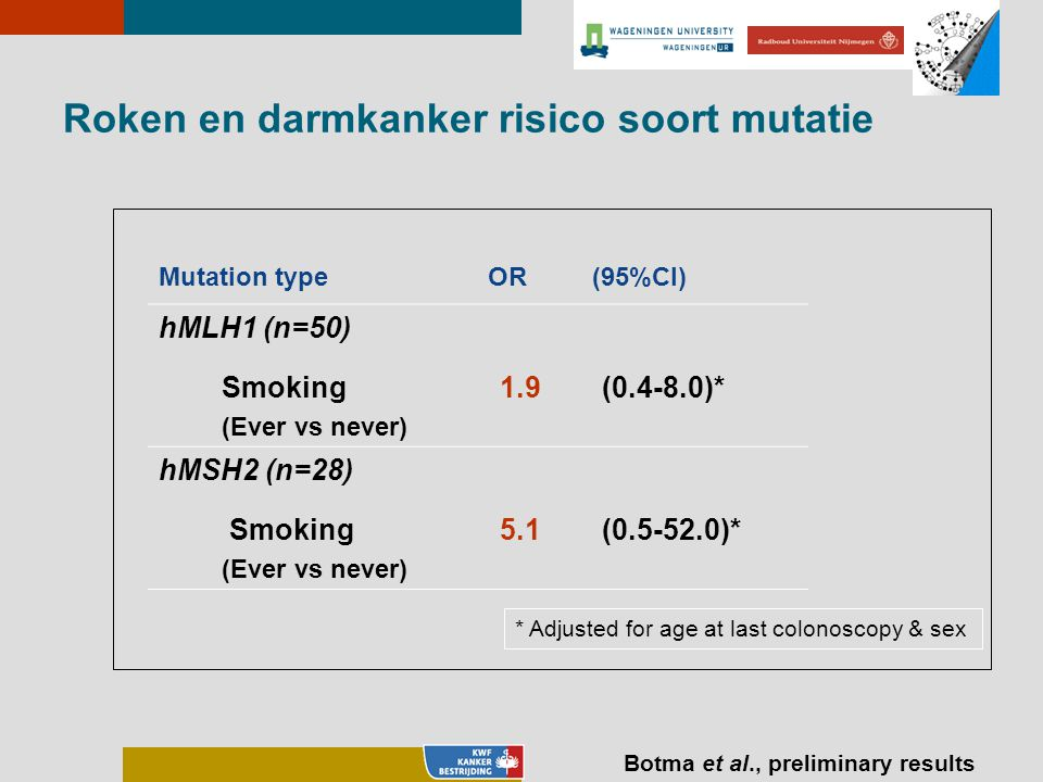 Roken en darmkanker risico soort mutatie Mutation type OR (95%CI) hMLH1 (n=50) Smoking (Ever vs never) 1.9(0.4-8.0)* hMSH2 (n=28) Smoking (Ever vs nev