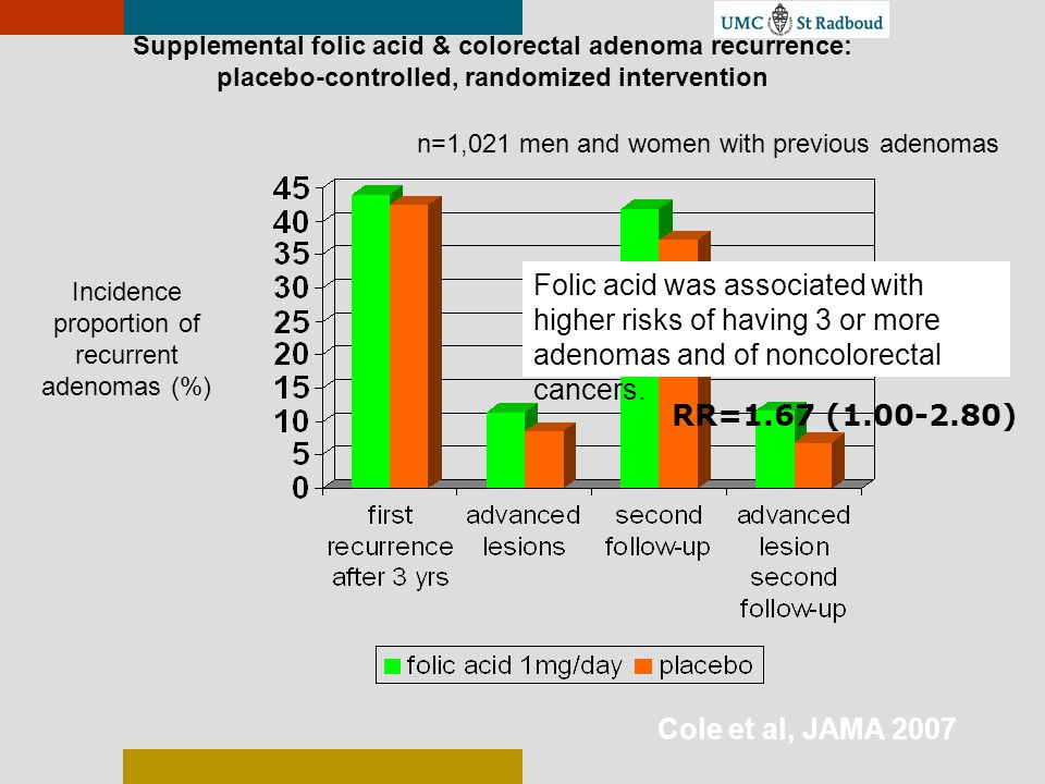 Supplemental folic acid & colorectal adenoma recurrence: placebo-controlled, randomized intervention n=1,021 men and women with previous adenomas Foli