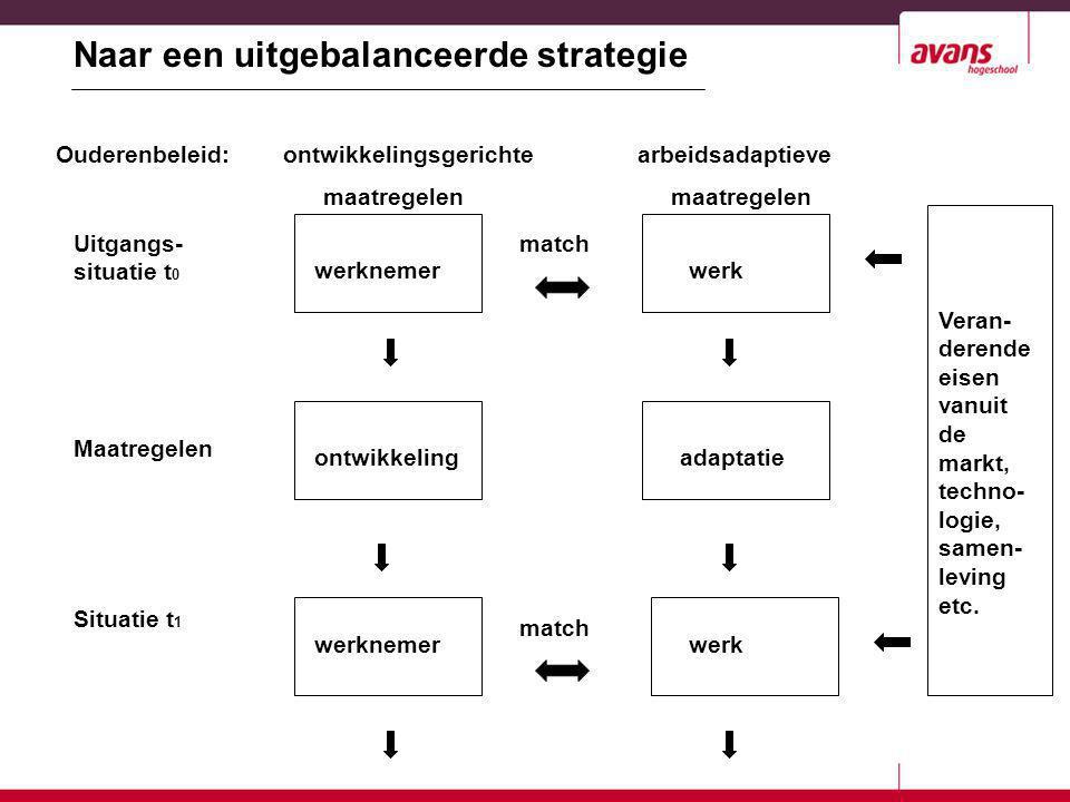 werknemer ontwikkeling werk adaptatie Naar een uitgebalanceerde strategie Ouderenbeleid: ontwikkelingsgerichte arbeidsadaptieve maatregelen maatregele