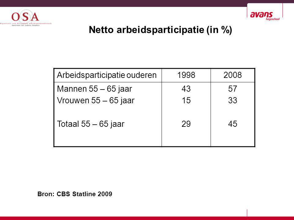 Doel: verhogen van de arbeidsparticipatie Middel: verhogen AOW / pensioengerechtigde leeftijd (2009) Bereidheid tot doorwerken na 65 jaar 2008: 12%Mannen: 14% Vrouwen: 9% (Bron: NEA) Het beleid van de overheid
