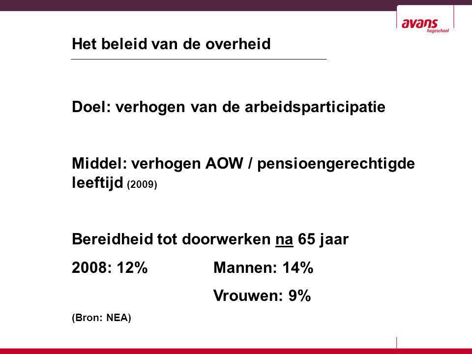 Doel: verhogen van de arbeidsparticipatie Middel: verhogen AOW / pensioengerechtigde leeftijd (2009) Bereidheid tot doorwerken na 65 jaar 2008: 12%Man