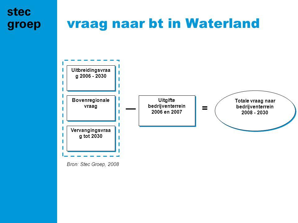 Bron: Stec Groep, 2008 vraag naar bt in Waterland Uitbreidingsvraa g 2006 - 2030 Bovenregionale vraag Vervangingsvraa g tot 2030 Uitgifte bedrijventerrein 2006 en 2007 —= Totale vraag naar bedrijventerrein 2008 - 2030