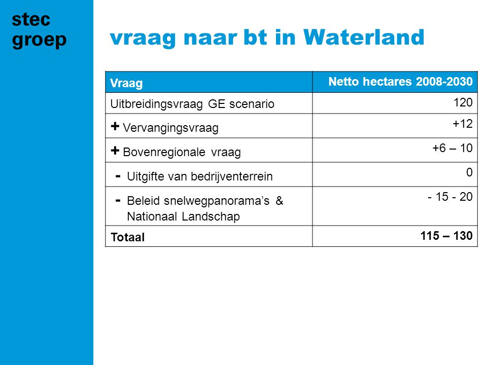 vraag naar bt in Waterland Vraag Netto hectares 2008-2030 Uitbreidingsvraag GE scenario 120 + Vervangingsvraag +12 + Bovenregionale vraag +6 – 10 - Uitgifte van bedrijventerrein 0 - Beleid snelwegpanorama's & Nationaal Landschap - 15 - 20 Totaal 115 – 130