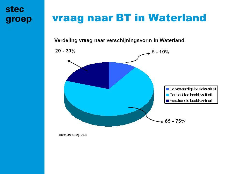 Verdeling vraag naar verschijningsvorm in Waterland Bron: Stec Groep, 2008 vraag naar BT in Waterland